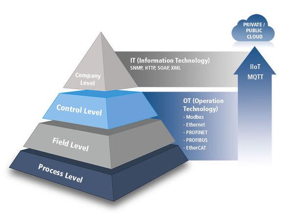 IoT Automation Pyramide