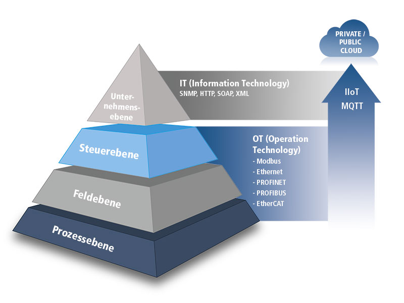 Automationpyramide
